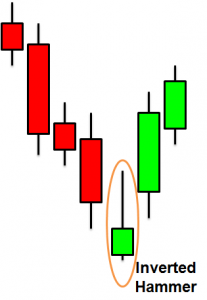 Inverted Hammer – et bullish signal