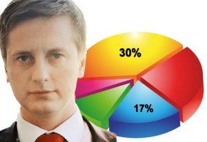 Privat investor tjener 90.000 kr. om måneden
